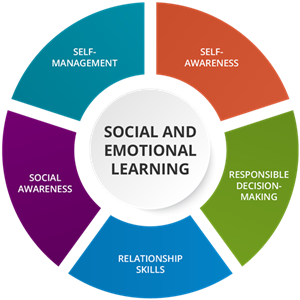 Social and Emotional Learning / Social and Emotional Learning (SEL)